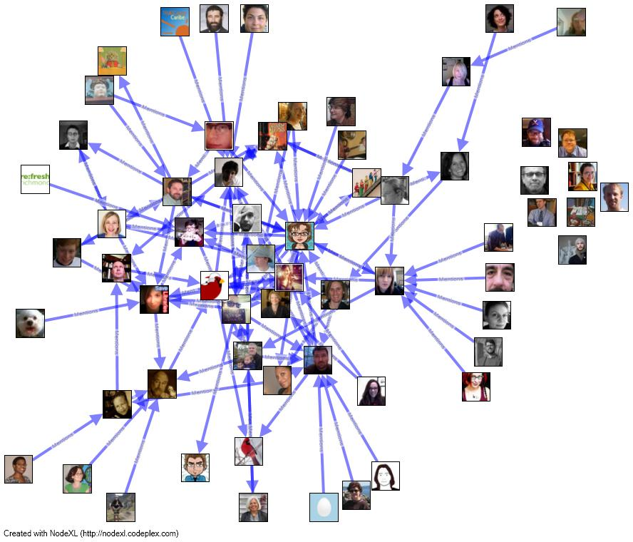 A NodeXL visualization of #THATCampVA tweets and people mentioned in them